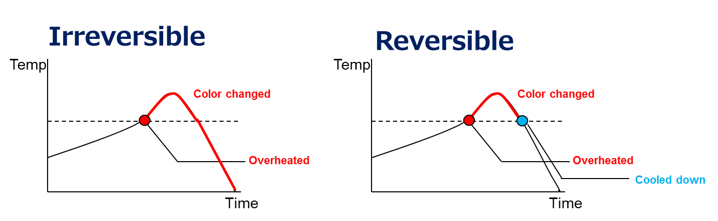 What is the advantage to be Irreversible?